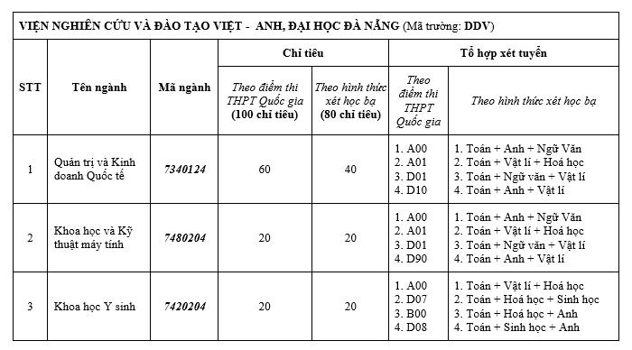 Chỉ tiêu xét tuyển học bạ của Viện Nghiên cứu và Đào tạo Việt - Anh năm 2018