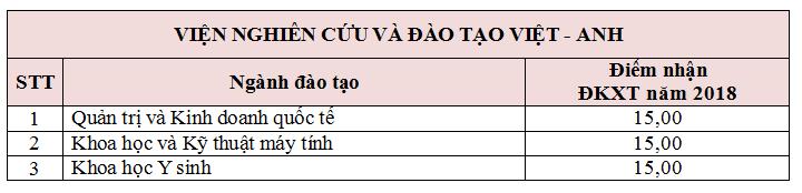 Điểm nhận đăng kí xét tuyển 2018 của VNUK