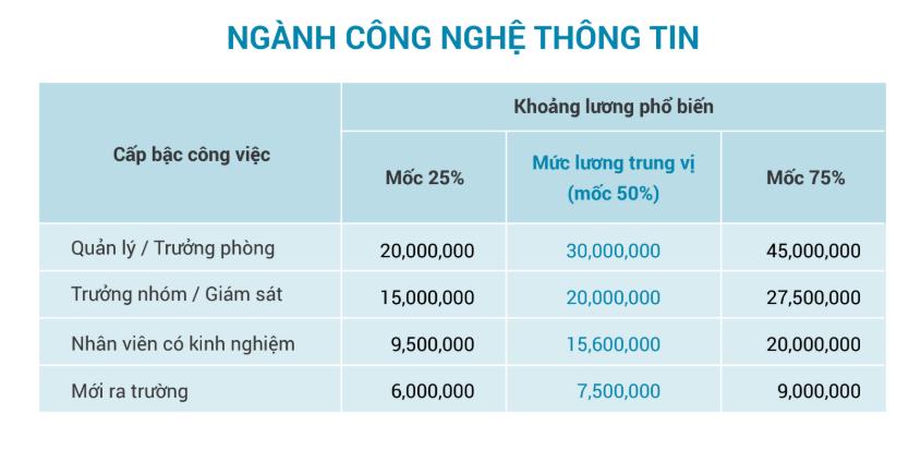 Mức lương của ngành Công nghệ thông tin. Nguồn: VietnamWorks